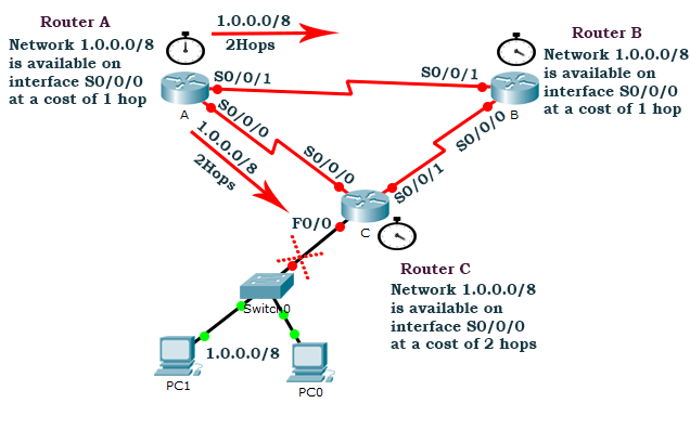 second routing update after routing loop