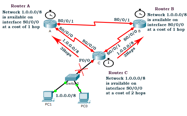 third routing update after routing loop