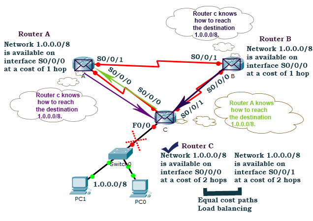 packets stuck in routing loop