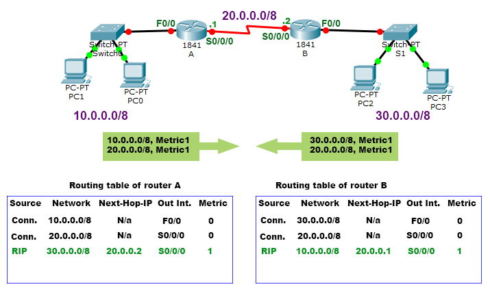 first routing update
