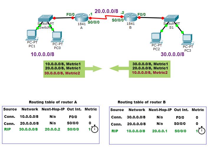 third routing without split horizon