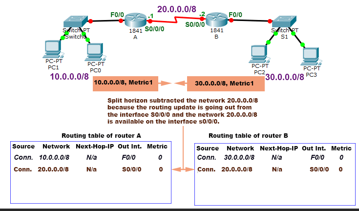 first routing update with split horizon feature