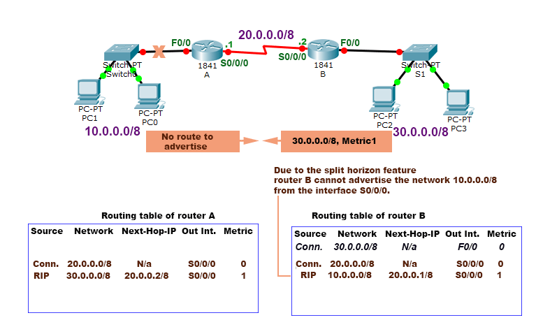 split horizon feature removes routing loops