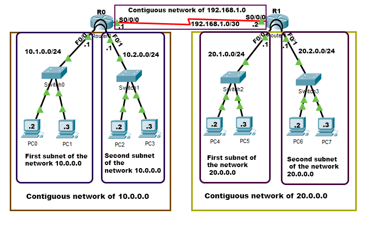how contiguous networks work