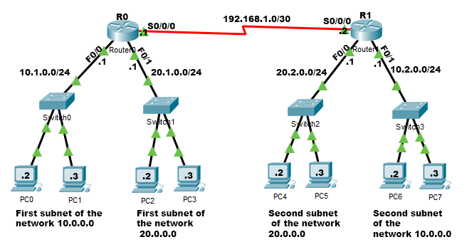 example of discontiguous networks