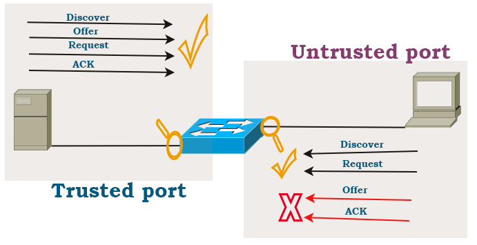 How Dhcp Snooping Works Explained