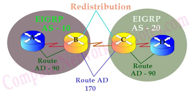 EIGRP Autonomous System