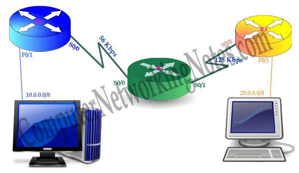 EIGRP bandwidth example
