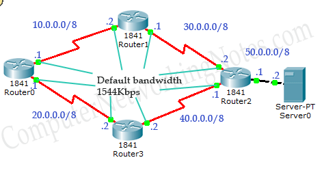 EIGRP Metric component bandwidth example topology