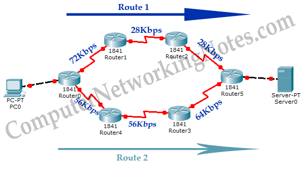 EIGRP Metric bandwidth