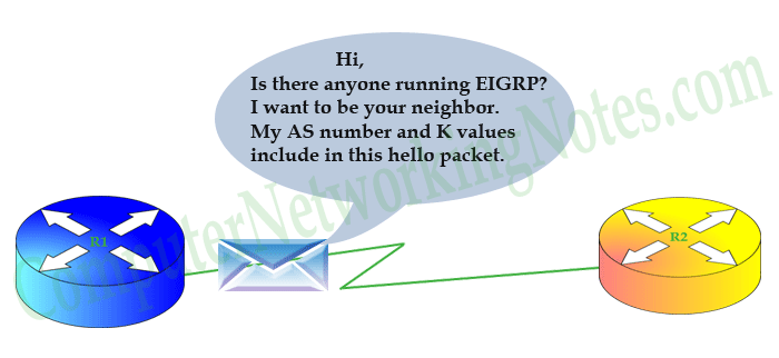 EIGRP neighbor discovery step 1