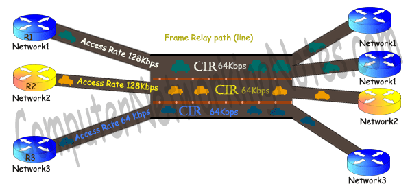 Frame Relay access rate