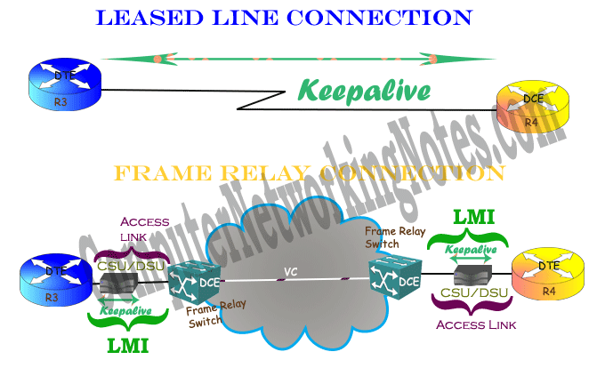 frame relay keepalive LMI message