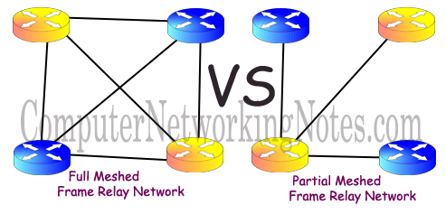 Frame Relay network type