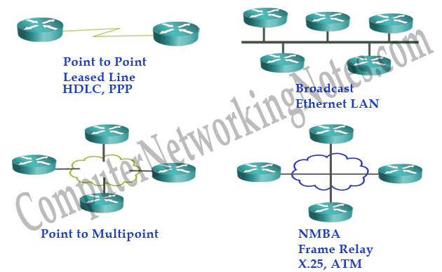 ospf network type