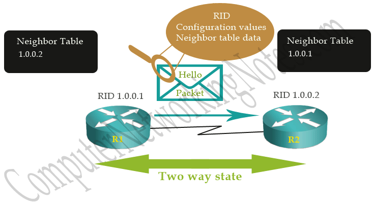 ospf neighborship two way state