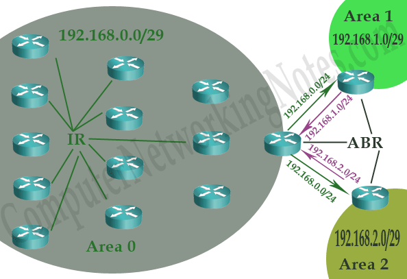 OSPF area route summarization