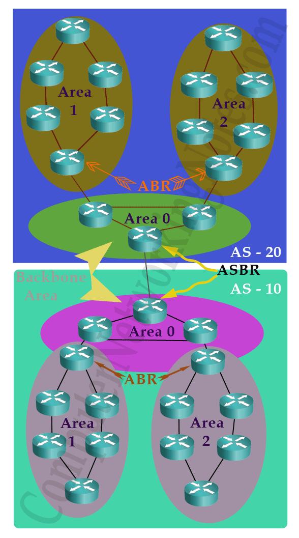 OSPF Autonomous System