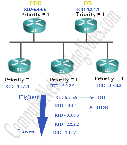 ospf dr bdr selection process