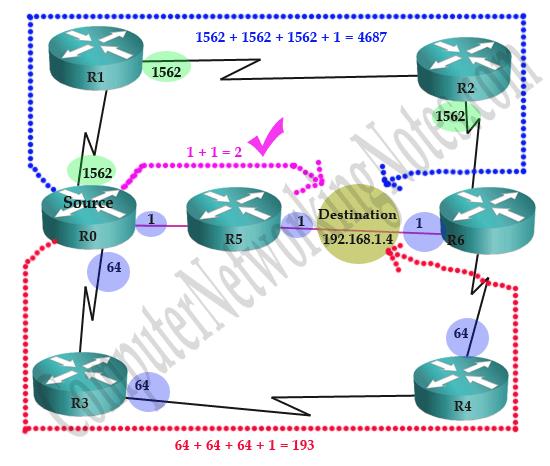 ospf spf algorithm example