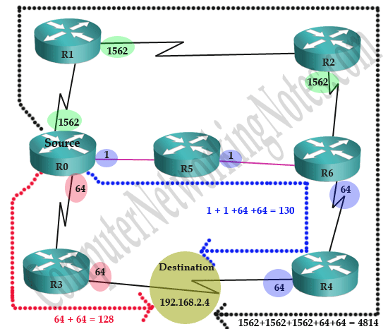 OSPF Metric cost Calculation Formula Explained