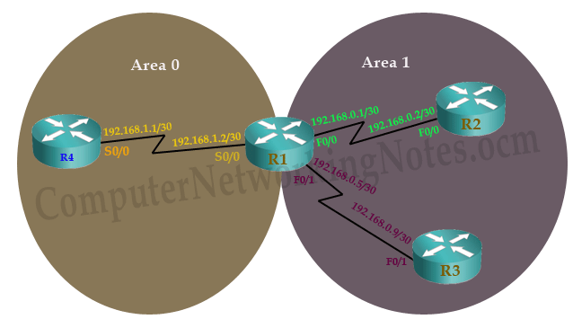 ospf neighborship requierment area id