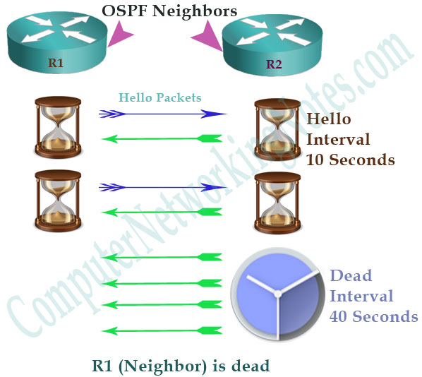 ospf hello dead interval