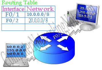 Routing Table example