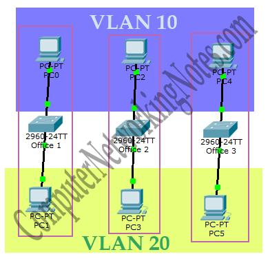 VLAN Access Link