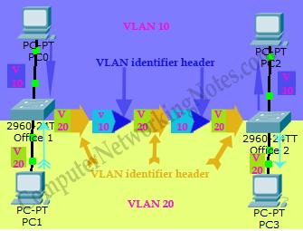 VLAN Tagging