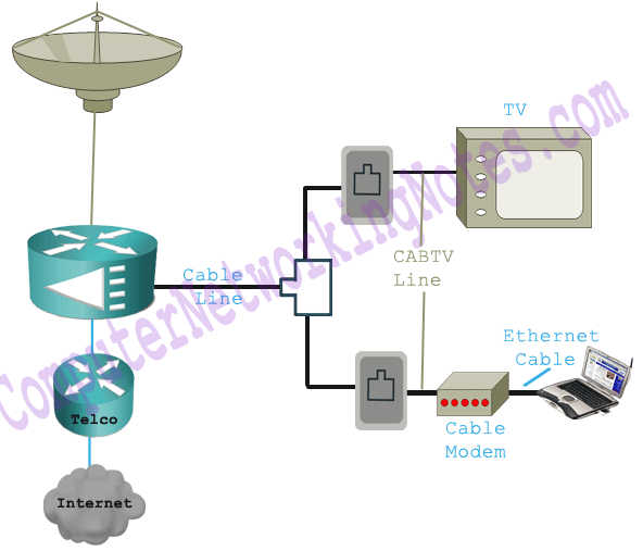 WAN Cable Connection