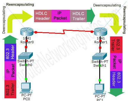WAN HDLC Encapsulation Example