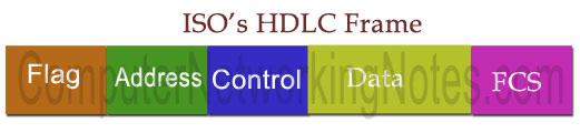 WAN IOS HDLC Frame