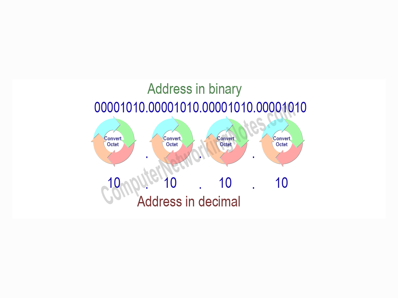 Convert Decimal Ip Address In Binary And Binary In Decimal