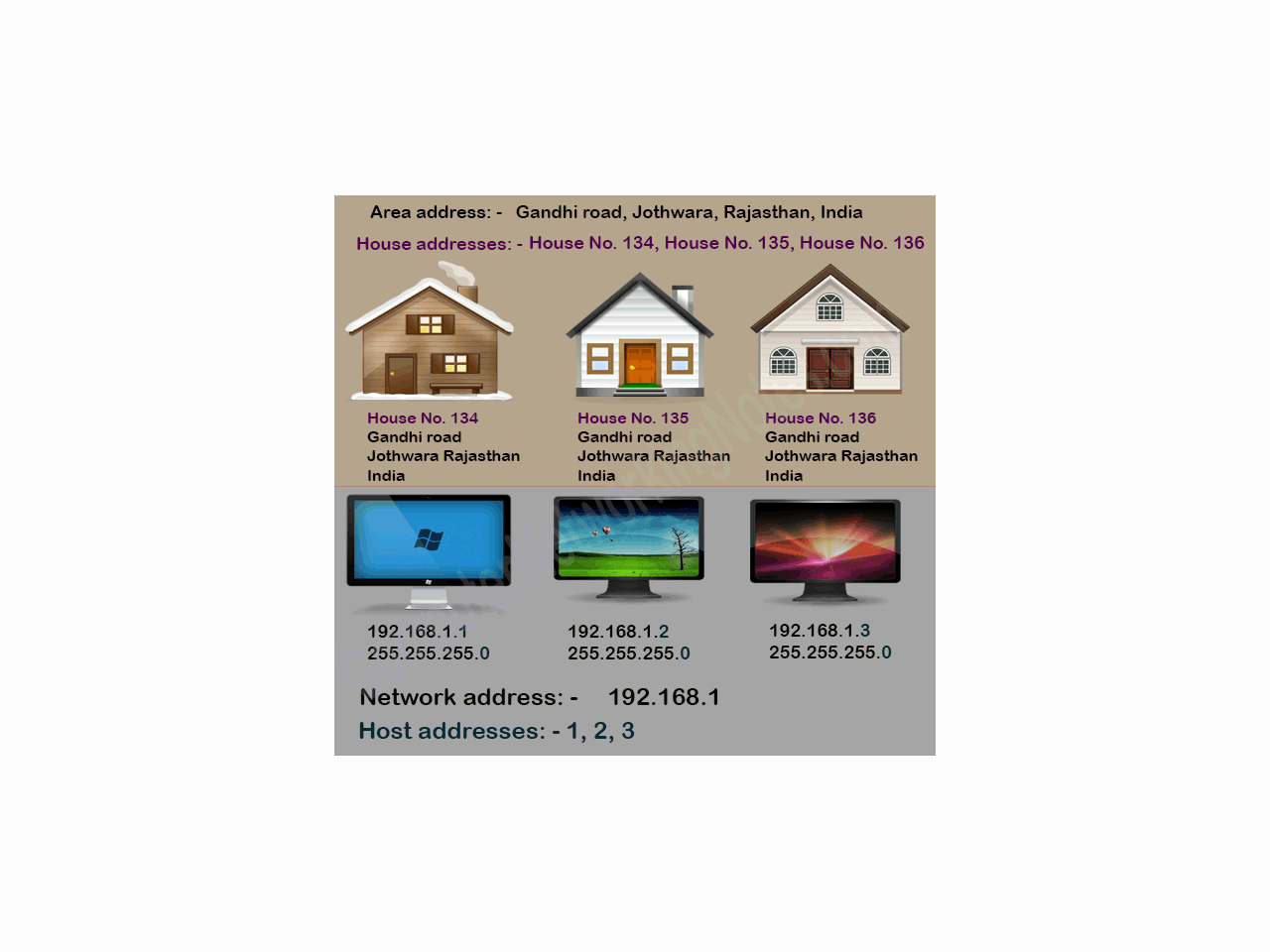 Network Address Broadcast Address and IP Address Explained