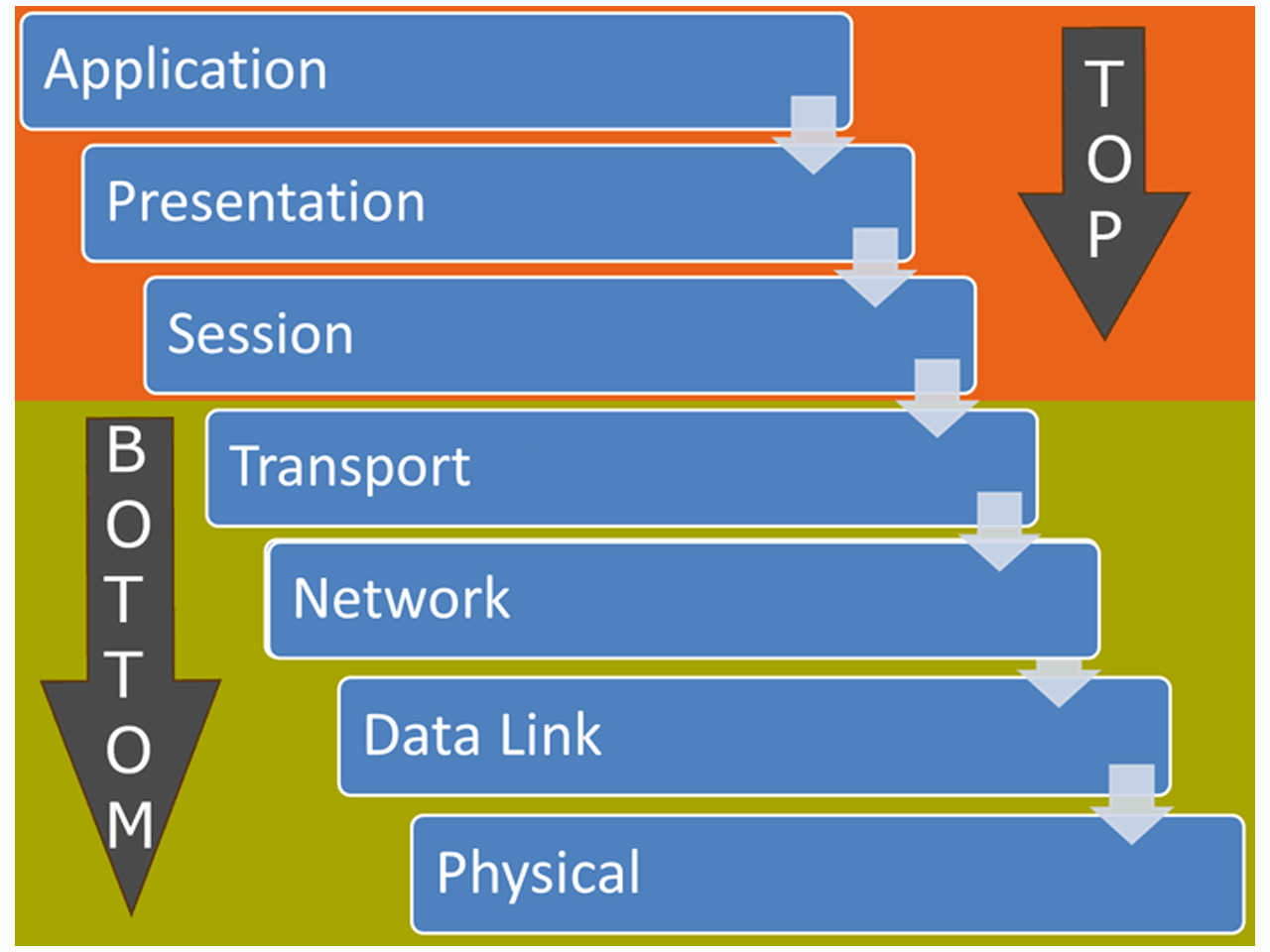 OSI Seven Layers Model Explained with Examples