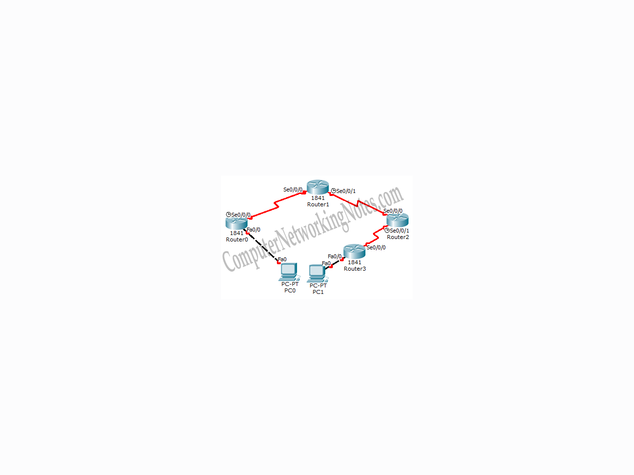 Static Routing Configuration Guide with Examples