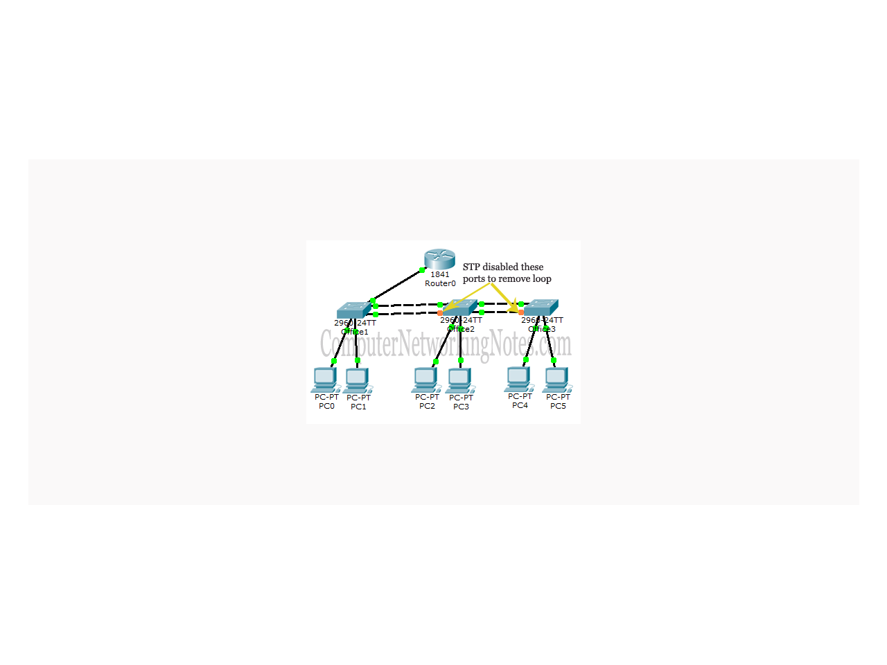 VLAN Configuration Commands Step by Step Explained