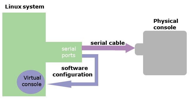 physcial console vs virtual console