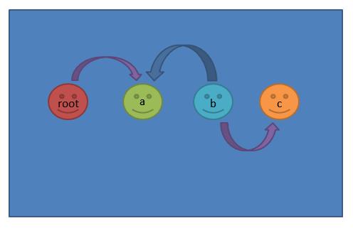 write command example