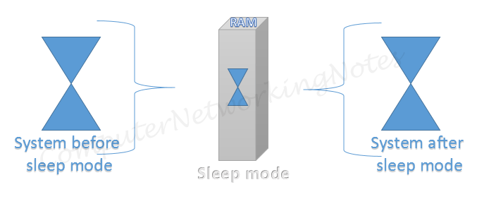 sleep or suspend mode of linux