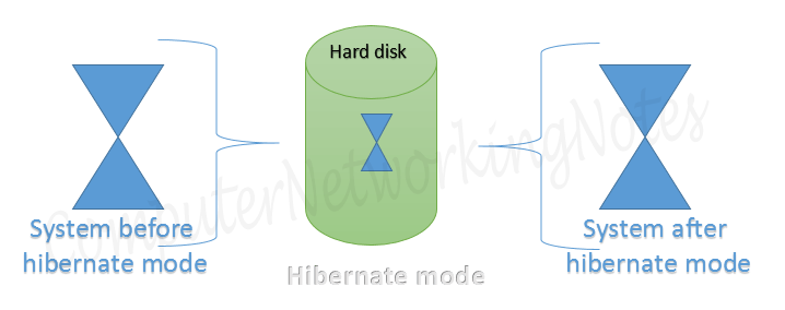 hibernate mode of linux
