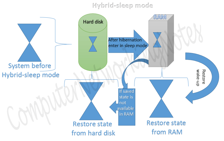 hybrid-sleep mode linux