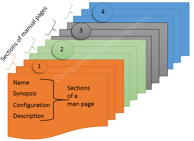sections of man page and manual pages