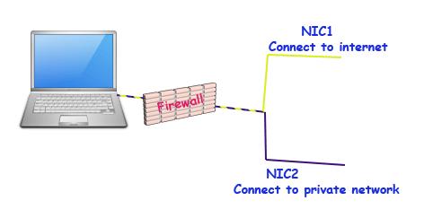 firewalld zone