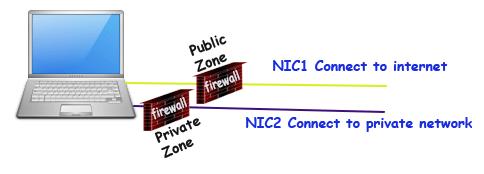 firewalld zone explained