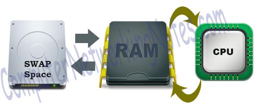swap hard disk ram