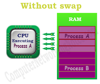 swap space example