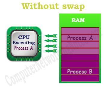 swap space example