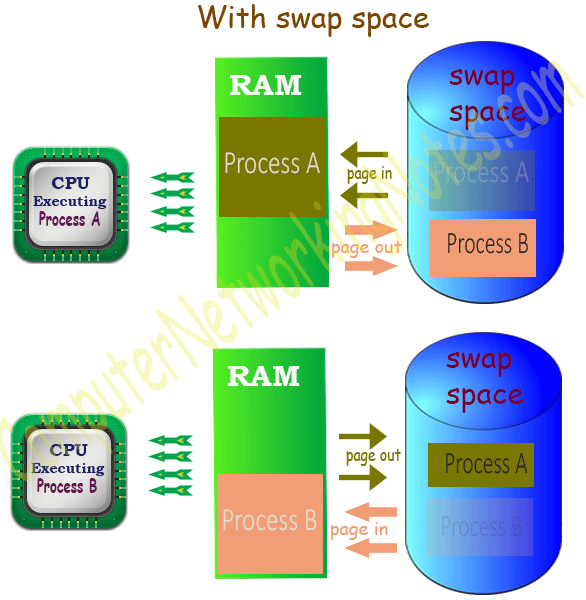 linux swap space example
